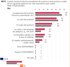 Aspectos más importantes a la hora de la compra de productos pesqueros para el consumidor español. Fuente: Eurobarómetro Acuicultura