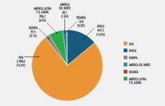 Gráfico FAO Flota 2016