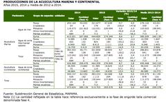 Producciones de acuicultura marina y continental 2015, 2014