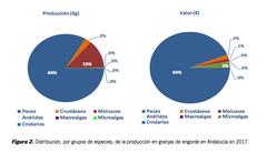 Distribución, por grupos de especies, de la producción en granjas de engorde en Andalucía en 2017. Informe sobre acuicultura en Andalucía 2017