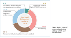 The EU Food Fraud Network and the System for Administrative Assistance - Food Fraud Annual Report 2018  pesca_acuicultura