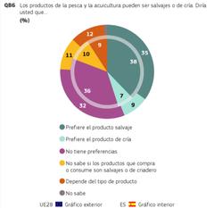 Preferencias consumidor español ¿salvaje o de cría?  acuicultura Fuente: Eurobarómetro