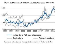 Índice FAO para los precios del pescado