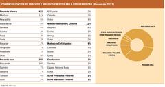 Comercialización de productos pesqueros frescos en la Red de Mercas (%). Fuente: Mercasa