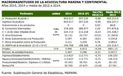 Macromagnitudes de la acuicultura marina y continental 2015, 2014