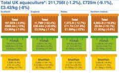 La acuicultura en Reino Unido por regiones 2015