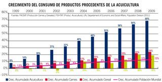 Crecimiento de consumo de productos de acuicultura