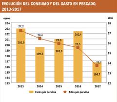 Evolución del consumo y gasto de productos pesqueros. Fuente: Mercasa