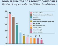 The EU Food Fraud Network and the System for Administrative Assistance - Food Fraud Annual Report 2018  acuicultura_ pesca