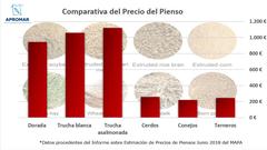 Comparativa del precio del pienso. Gráfico: APROMAR