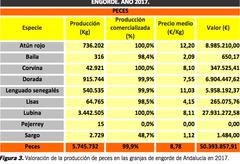 Valoración de la producción de peces en las granjas de engorde de Andalucía en 2017. Informe sobre acuicultura en Andalucía 2017