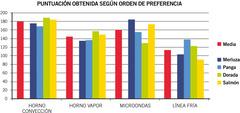 Estudio Propiedades organolépticas
