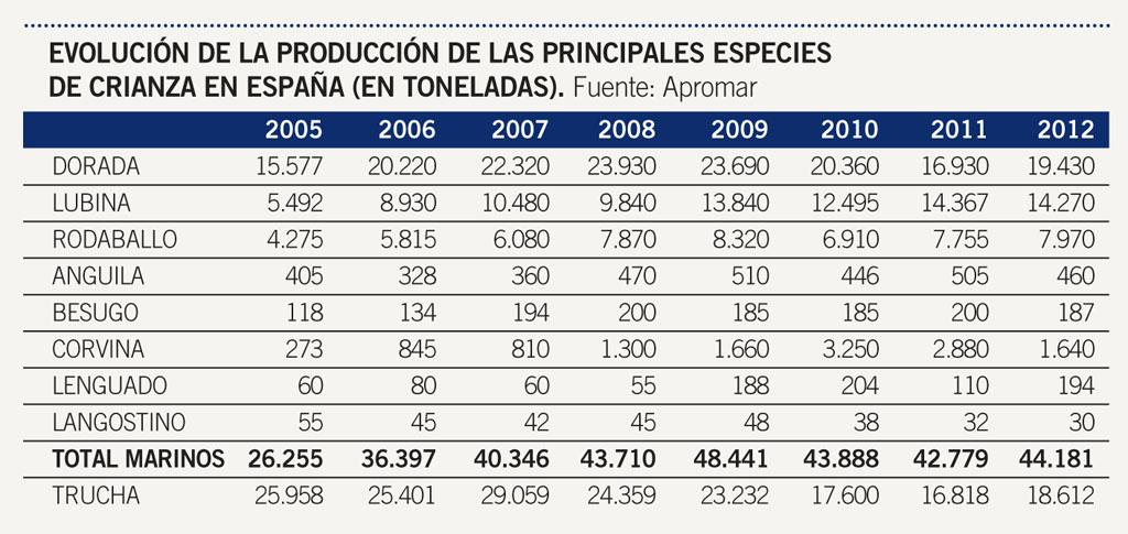 Resultado de imagen de tabla datos producción de acuicultura en españa
