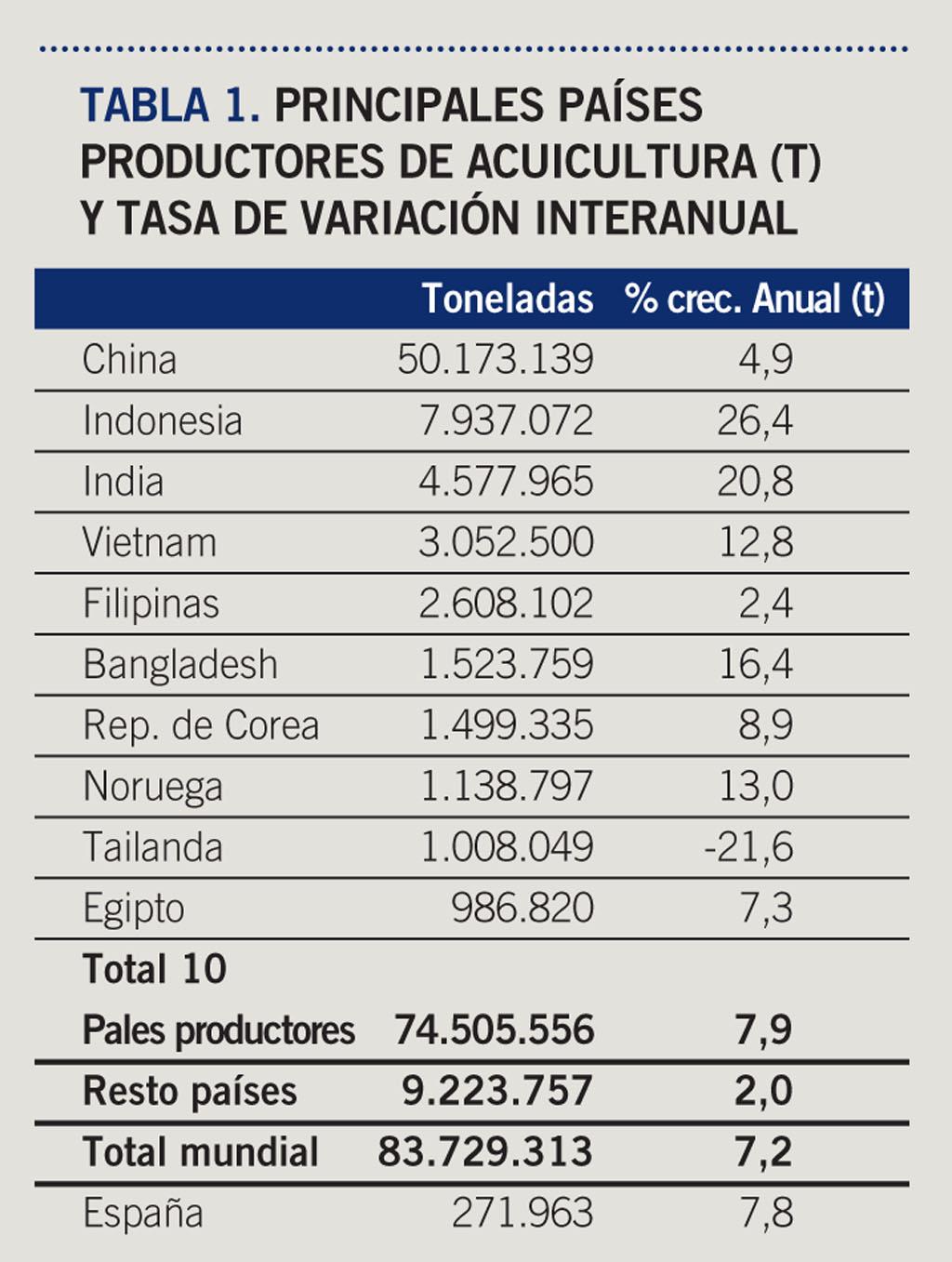 Resultado de imagen de ACUICULTURA EN ESPAÑA
